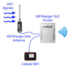 Easy RV Mod -> Better WiFi & Internet Control With The WiFiRanger Elite Pack
